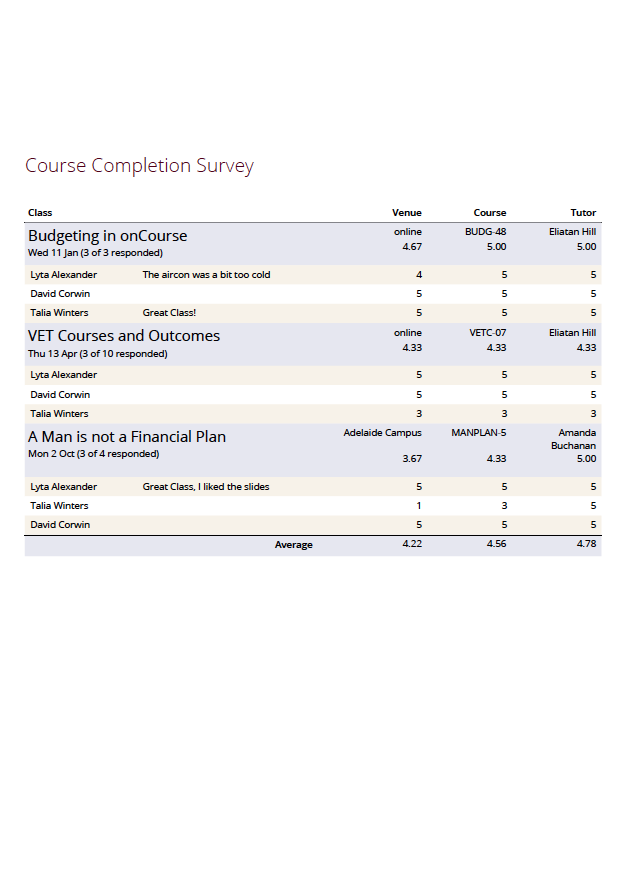 dpi coursework completion Date/time date of completion for the course module either automatically or open course nsw dpi emtrain - introductory user guide.